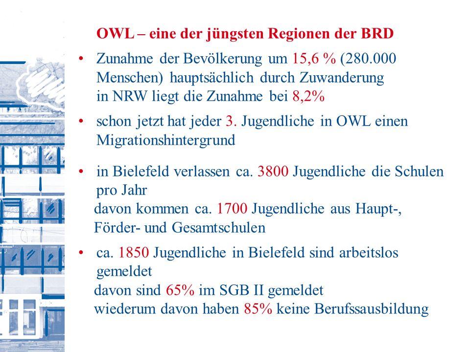 OWL – eine der jüngsten Regionen der BRD Zunahme der Bevölkerung um 15,6 % (280.000 Menschen) hauptsächlich durch Zuwanderung in NRW liegt die Zunahme bei 8,2% schon jetzt hat jeder 3.
