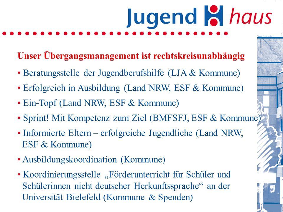 Unser Übergangsmanagement ist rechtskreisunabhängig Beratungsstelle der Jugendberufshilfe (LJA & Kommune) Erfolgreich in Ausbildung (Land NRW, ESF & Kommune) Ein-Topf (Land NRW, ESF & Kommune) Sprint.