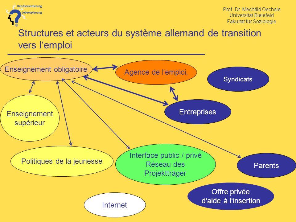 Prof. Dr. Mechtild Oechsle Universität Bielefeld Fakultät für Soziologie Structures et acteurs du système allemand de transition vers lemploi Enseigne