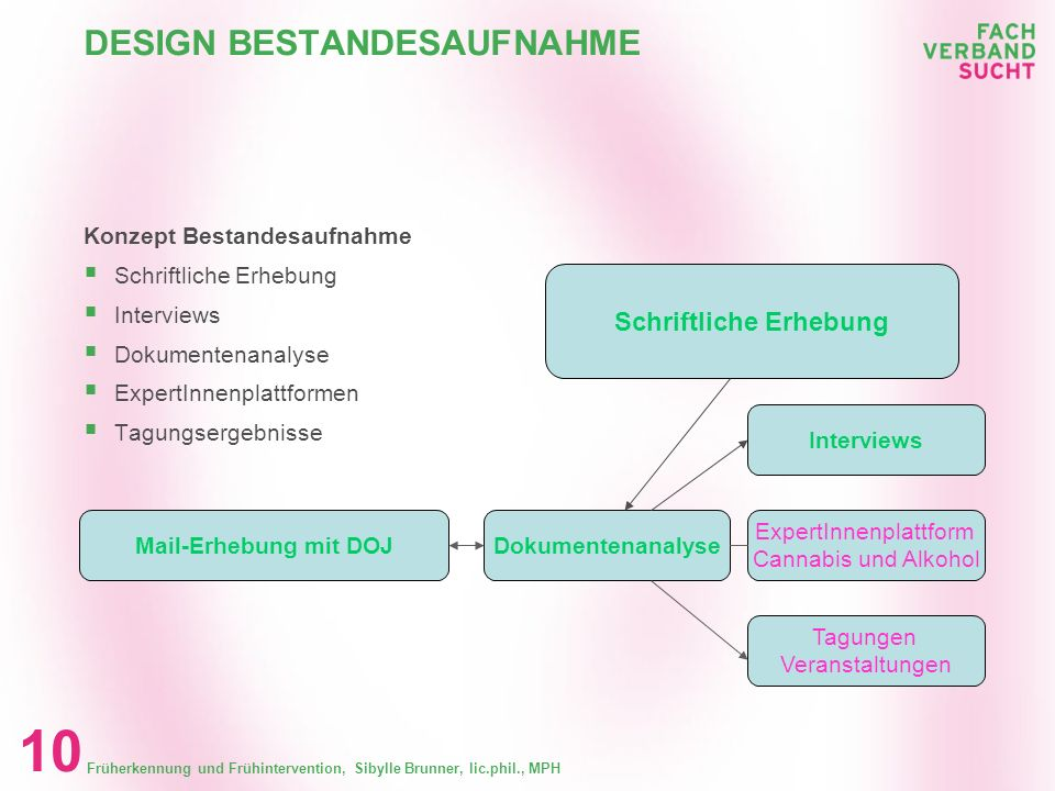 Früherkennung und Frühintervention, Sibylle Brunner, lic.phil., MPH 9 KONZEPTE, DEFINITIONEN Fazit Begrifflichkeiten Früherkennung und Frühinterventio