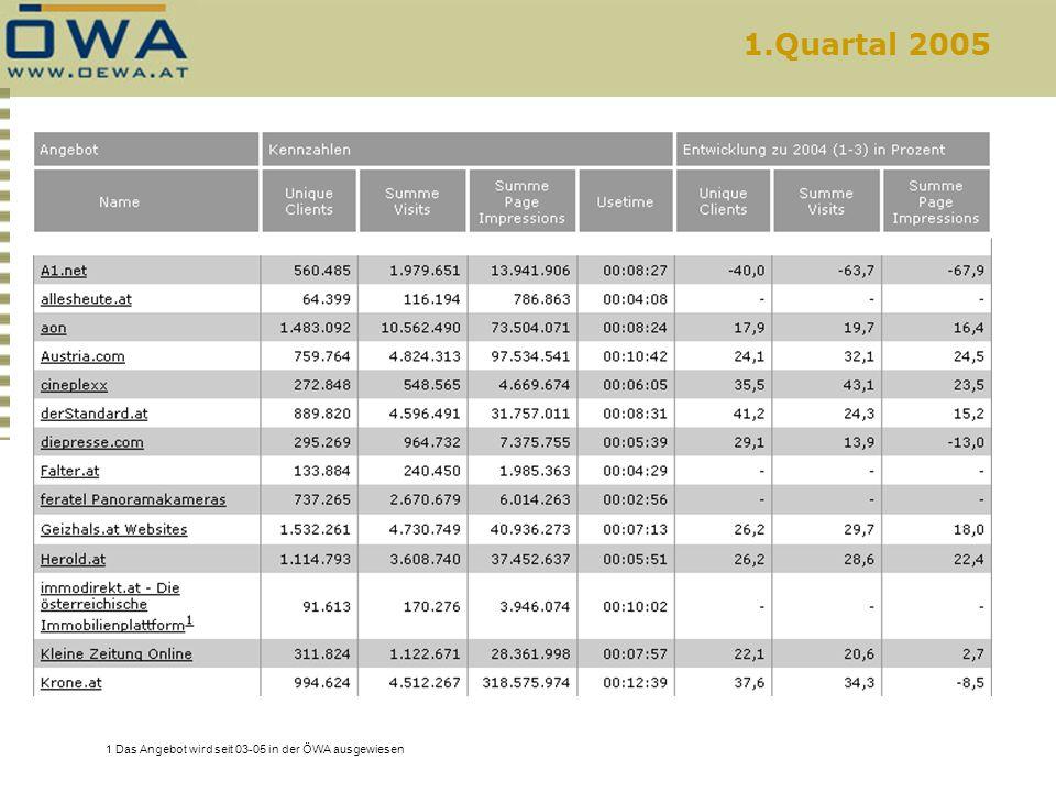 1.Quartal 2005 1 Das Angebot wird seit 03-05 in der ÖWA ausgewiesen