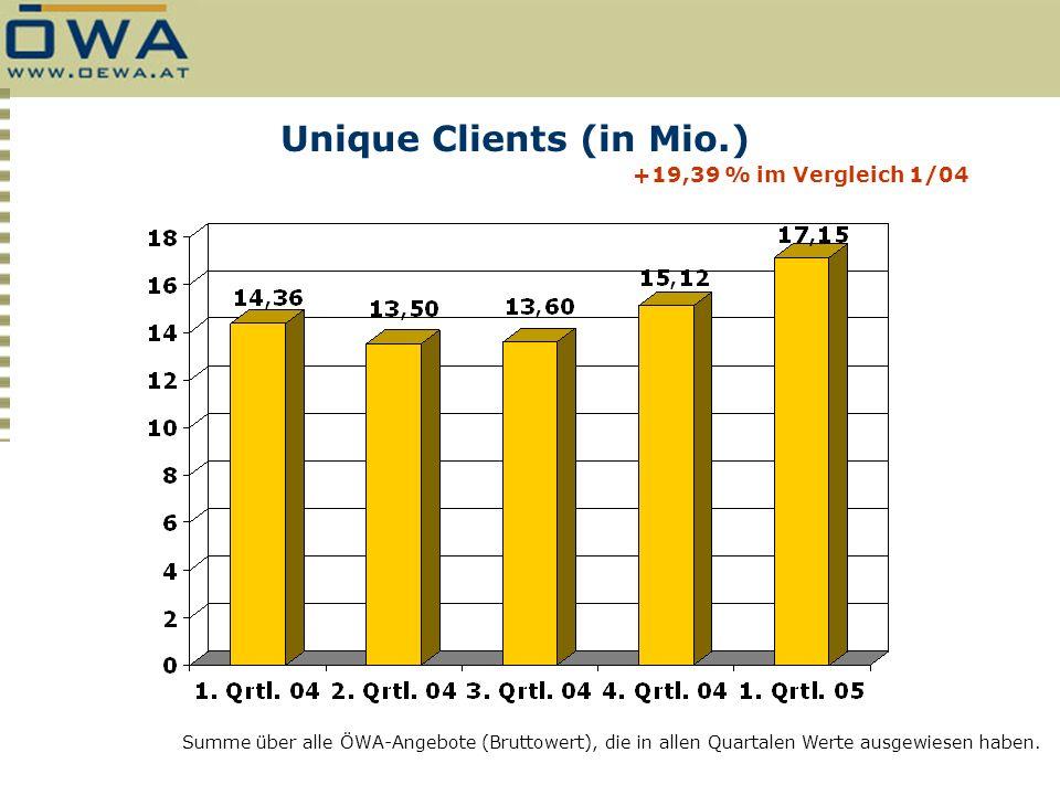 Unique Clients (in Mio.) Summe über alle ÖWA-Angebote (Bruttowert), die in allen Quartalen Werte ausgewiesen haben. +19,39 % im Vergleich 1/04