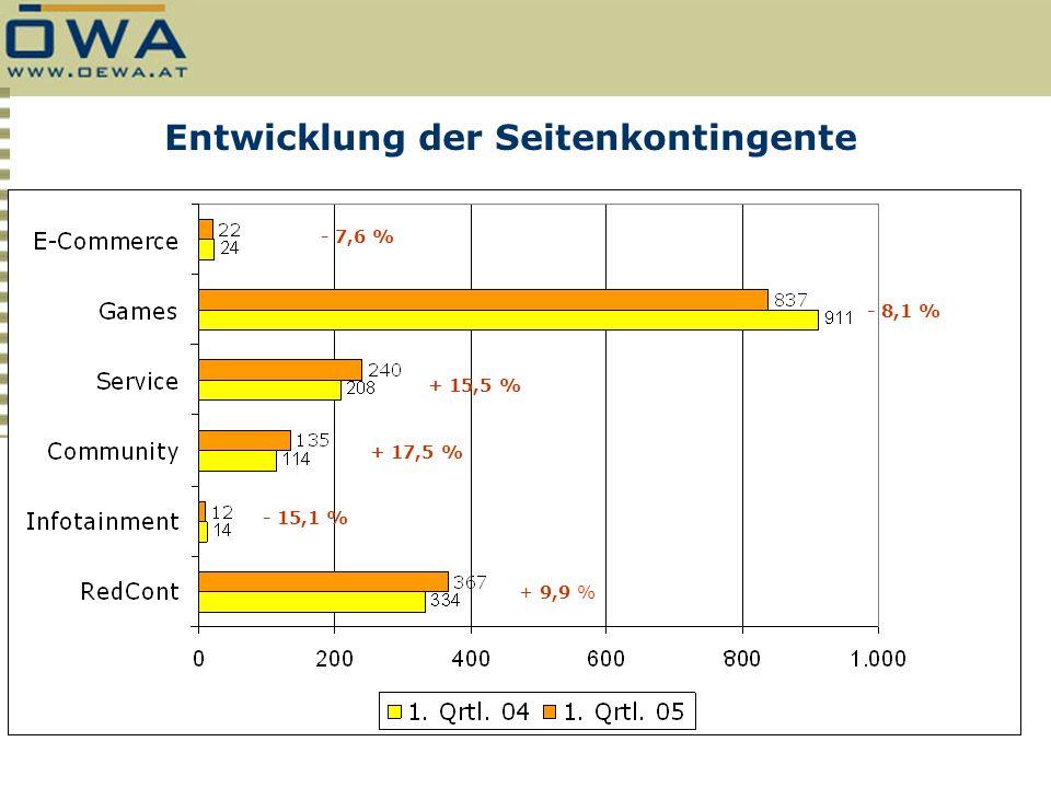 Entwicklung der Seitenkontingente + 9,9 % - 15,1 % + 17,5 % + 15,5 % - 8,1 % - 7,6 %