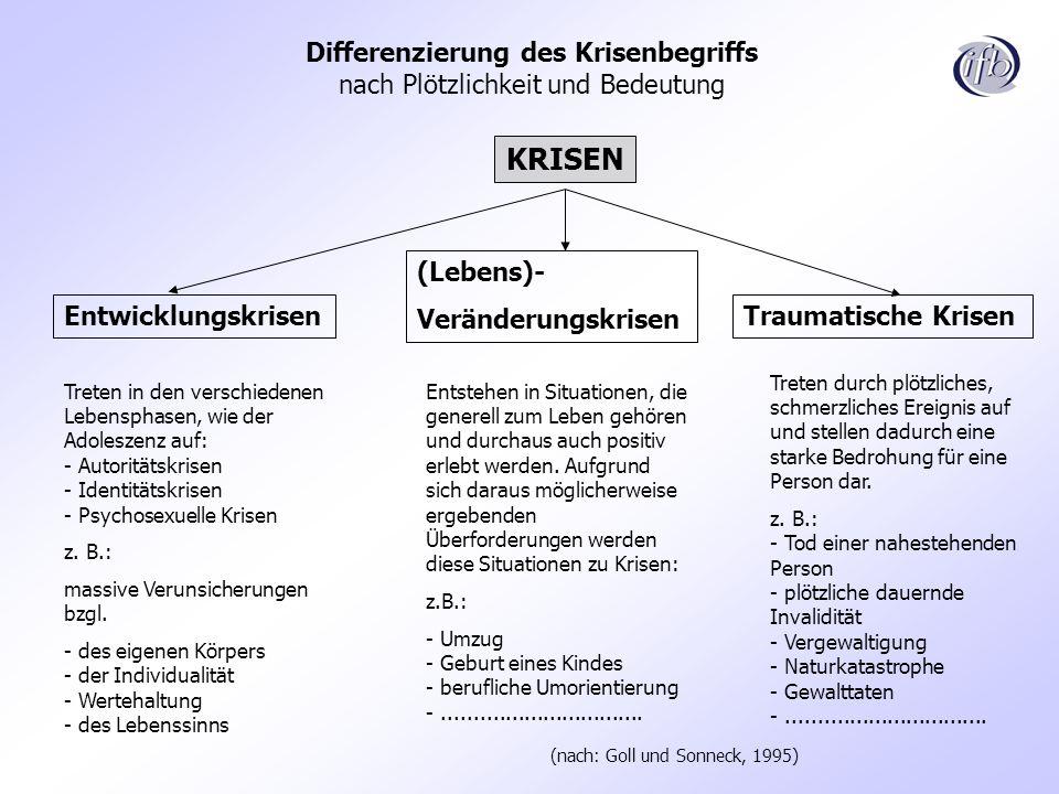 Differenzierung des Krisenbegriffs nach Plötzlichkeit und Bedeutung Treten in den verschiedenen Lebensphasen, wie der Adoleszenz auf: - Autoritätskris
