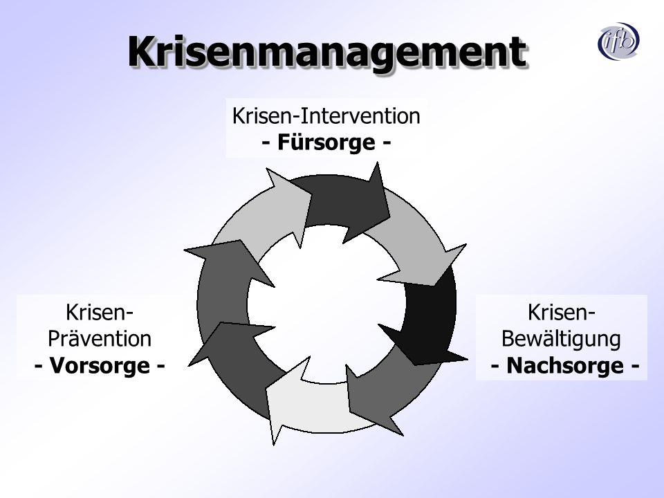 KrisenmanagementKrisenmanagement Krisen-Intervention - Fürsorge - Krisen- Bewältigung - Nachsorge - Krisen- Prävention - Vorsorge -