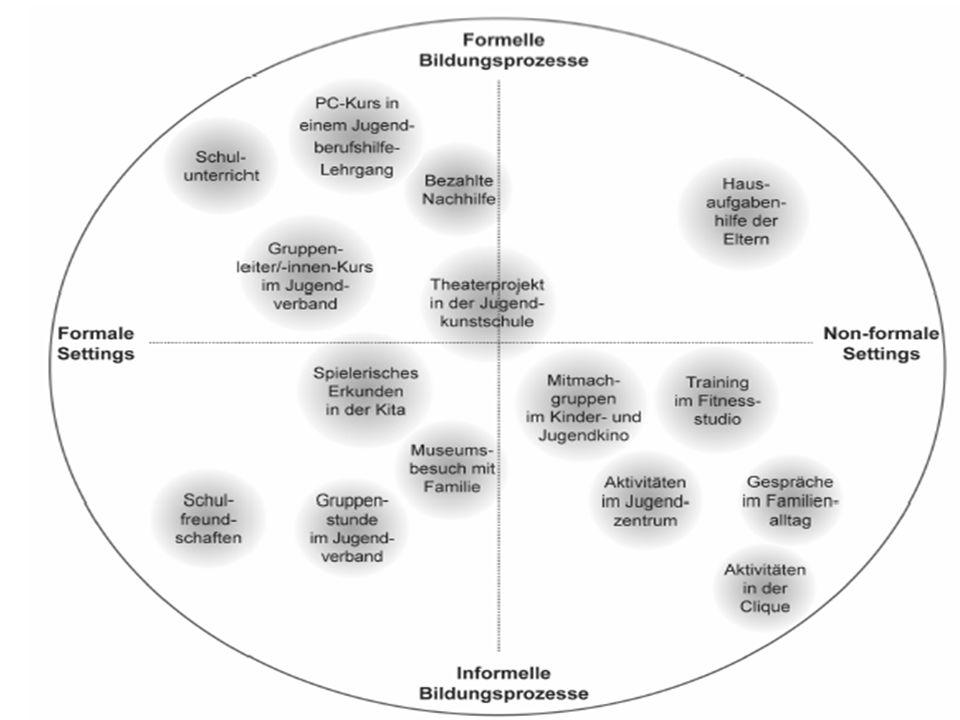 Mit dem Aneignungskonzept Bildungsprozesse verstehen und gestalten Aneignung als: eigentätige Auseinandersetzung mit der Umwelt (kreative) Gestaltung von Räumen Inszenierung, Verortung im öffentlichen Raum (Nischen, Ecken, Bühnen) und in Institutionen Erweiterung des Handlungsraumes (die neuen Möglichkeiten, die in neuen Räumen liegen) Veränderung vorgegebener Situationen und Arrangements Erweiterung motorischer, gegenständlicher, kreativer und medialer Kompetenz Erprobung des erweiterten Verhaltensrepertoires und neuer Fähigkeiten in neuen Situationen
