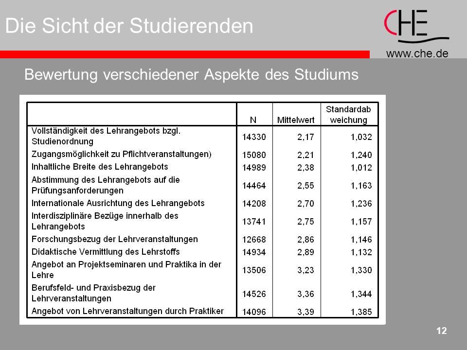 www.che.de 12 Die Sicht der Studierenden Bewertung verschiedener Aspekte des Studiums