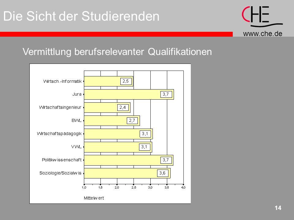 www.che.de 14 Die Sicht der Studierenden Vermittlung berufsrelevanter Qualifikationen