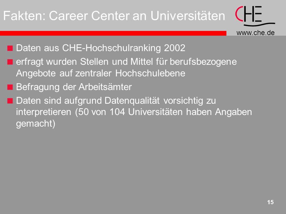 www.che.de 15 Fakten: Career Center an Universitäten Daten aus CHE-Hochschulranking 2002 erfragt wurden Stellen und Mittel für berufsbezogene Angebote auf zentraler Hochschulebene Befragung der Arbeitsämter Daten sind aufgrund Datenqualität vorsichtig zu interpretieren (50 von 104 Universitäten haben Angaben gemacht)