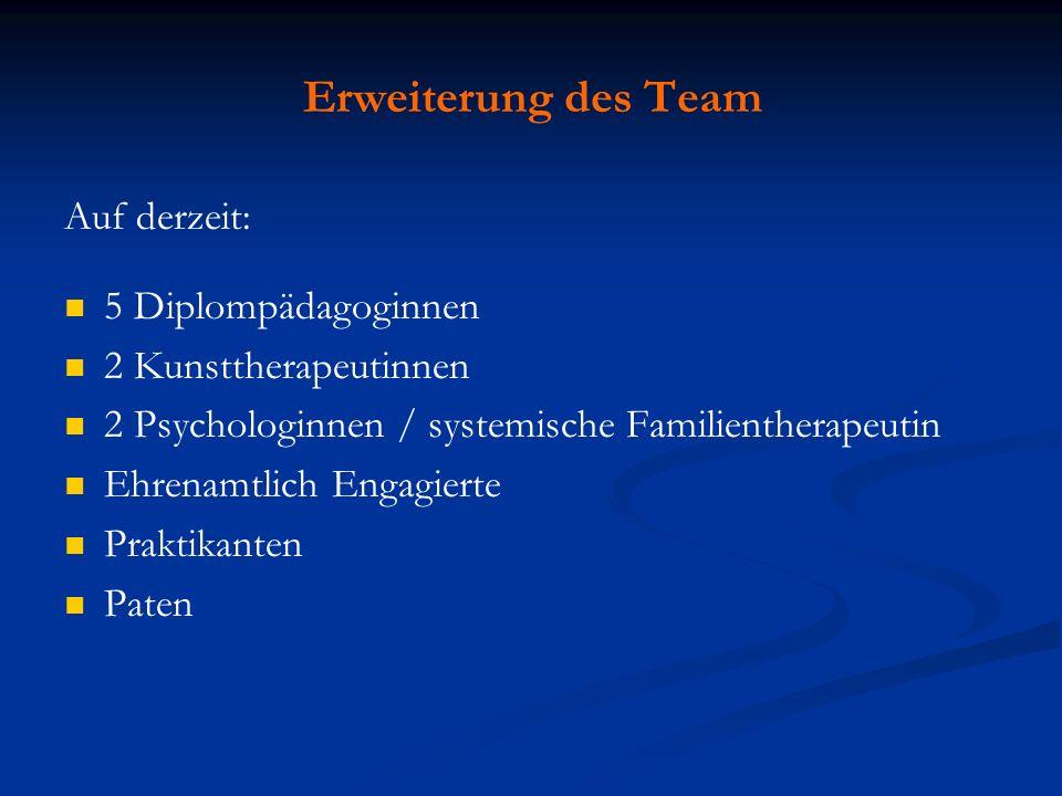 Erweiterung des Team Auf derzeit: 5 Diplompädagoginnen 2 Kunsttherapeutinnen 2 Psychologinnen / systemische Familientherapeutin Ehrenamtlich Engagiert