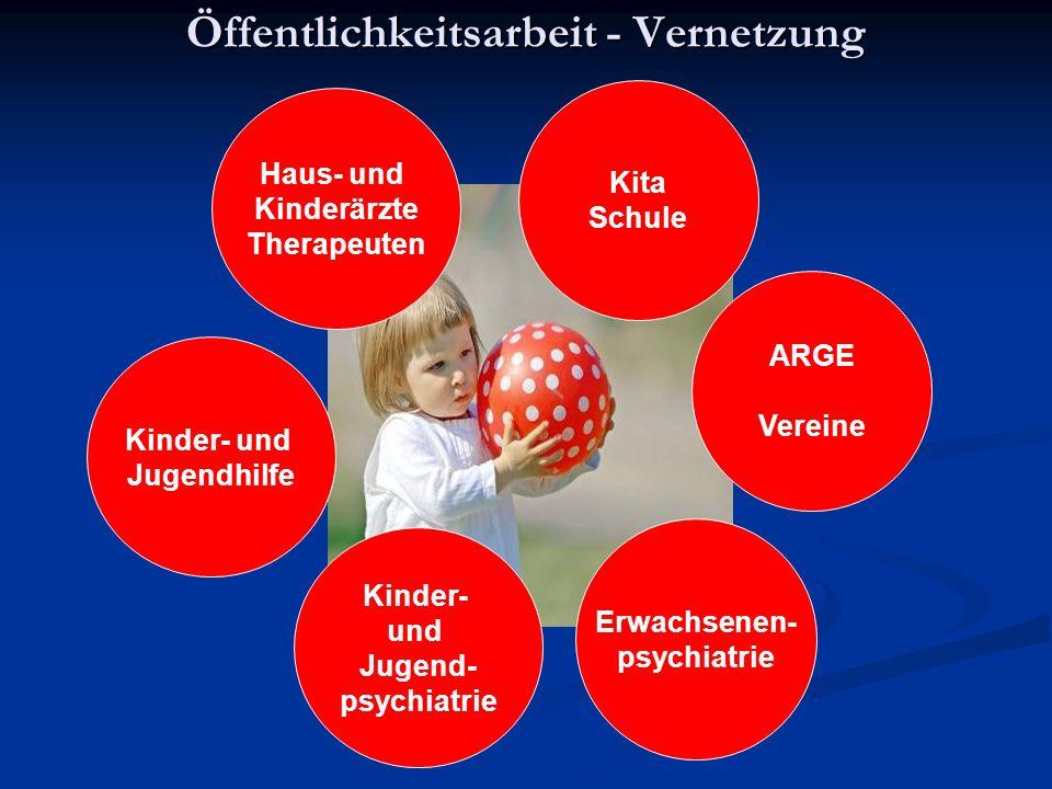 Öffentlichkeitsarbeit - Vernetzung Erwachsenen- psychiatrie Kinder- und Jugendhilfe Kinder- und Jugend- psychiatrie Haus- und Kinderärzte Therapeuten