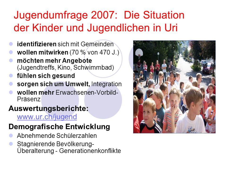 Jugendumfrage 2007: Die Situation der Kinder und Jugendlichen in Uri identifizieren sich mit Gemeinden wollen mitwirken (70 % von 470 J.) möchten mehr Angebote (Jugendtreffs, Kino, Schwimmbad) fühlen sich gesund sorgen sich um Umwelt, Integration wollen mehr Erwachsenen-Vorbild- Präsenz Auswertungsberichte: www.ur.ch/jugend www.ur.ch/jugend Demografische Entwicklung Abnehmende Schülerzahlen Stagnierende Bevölkerung- Überalterung - Generationenkonflikte