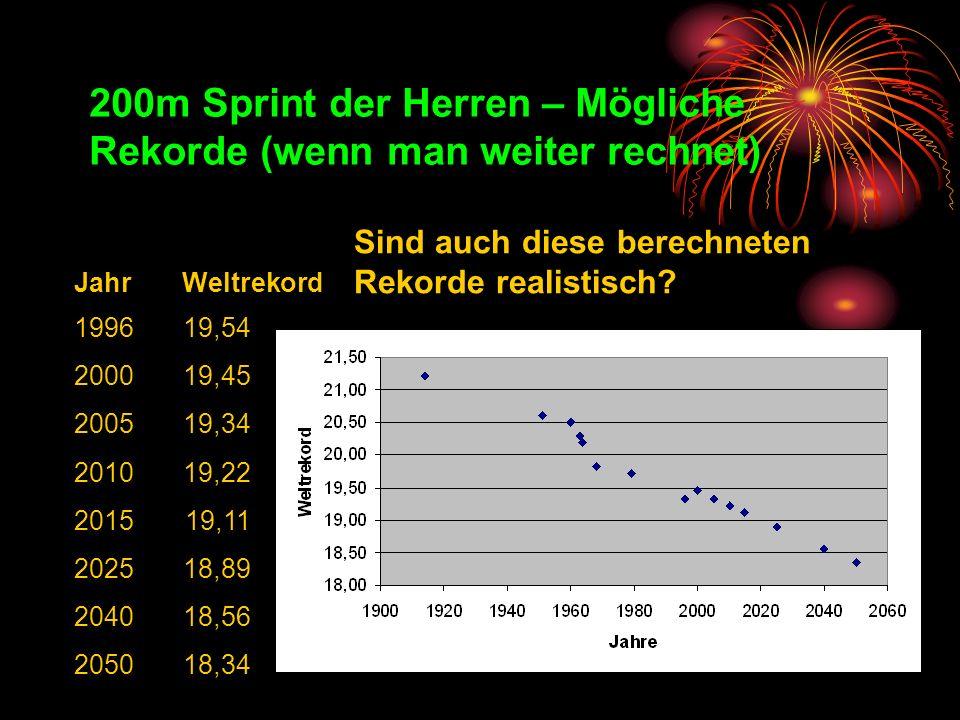 200m Sprint der Herren – Mögliche Rekorde (wenn man weiter rechnet) 199619,54 200019,45 200519,34 201019,22 201519,11 202518,89 204018,56 205018,34 Ja