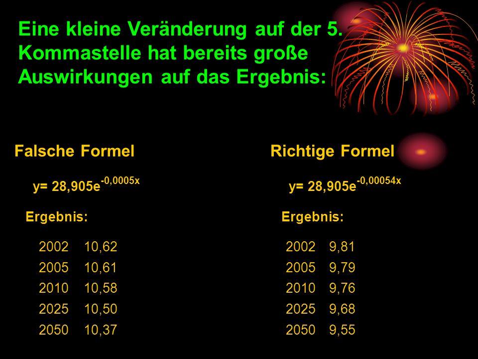 Eine kleine Veränderung auf der 5. Kommastelle hat bereits große Auswirkungen auf das Ergebnis: Falsche Formel Richtige Formel y= 28,905e -0,0005x y=