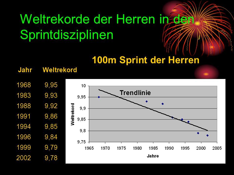 So könnten die Weltrekorde in naher Zukunft aussehen, wenn sie sich fortlaufend so verbessern würden, wie im letzten Jahrhundert: 20029,81 20059,79 20109,76 20259,68 20509,55 20759,43 21009,30 Jahr Weltrekord 100m Sprint der Herren – Mögliche Rekorde Sind diese Rekorde realistisch?