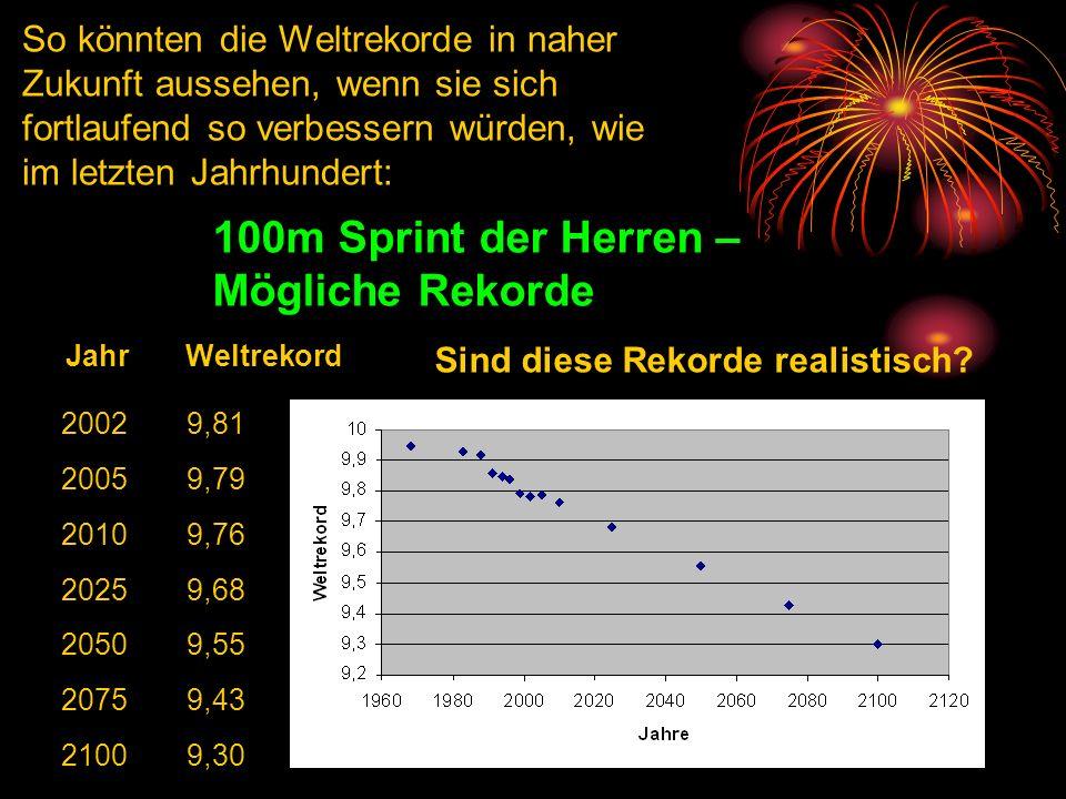 So könnten die Weltrekorde in naher Zukunft aussehen, wenn sie sich fortlaufend so verbessern würden, wie im letzten Jahrhundert: 20029,81 20059,79 20