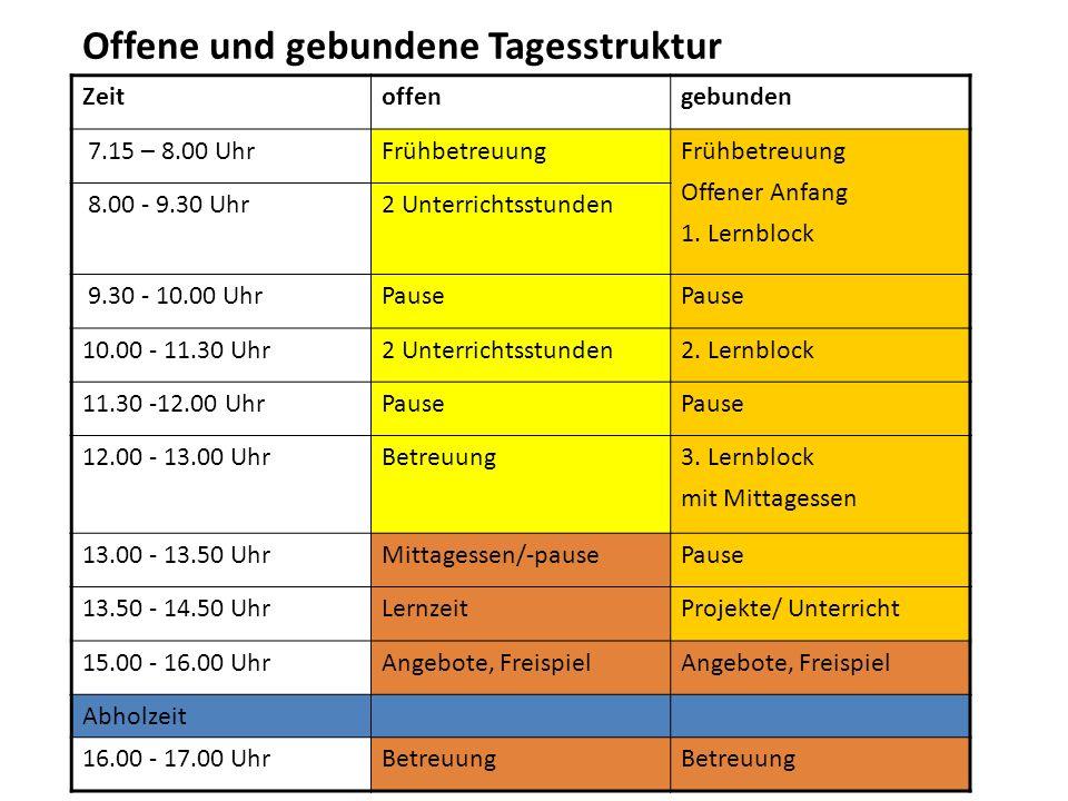 Zeitoffengebunden 7.15 – 8.00 UhrFrühbetreuung Offener Anfang 1. Lernblock 8.00 - 9.30 Uhr2 Unterrichtsstunden 9.30 - 10.00 UhrPause 10.00 - 11.30 Uhr