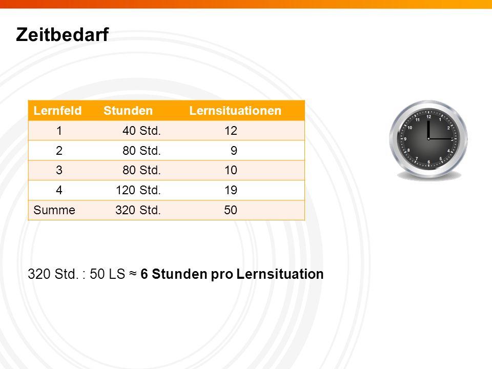 Zeitbedarf LernfeldStundenLernsituationen 140 Std.12 280 Std.9 3 10 4120 Std.19 Summe320 Std.50 320 Std.