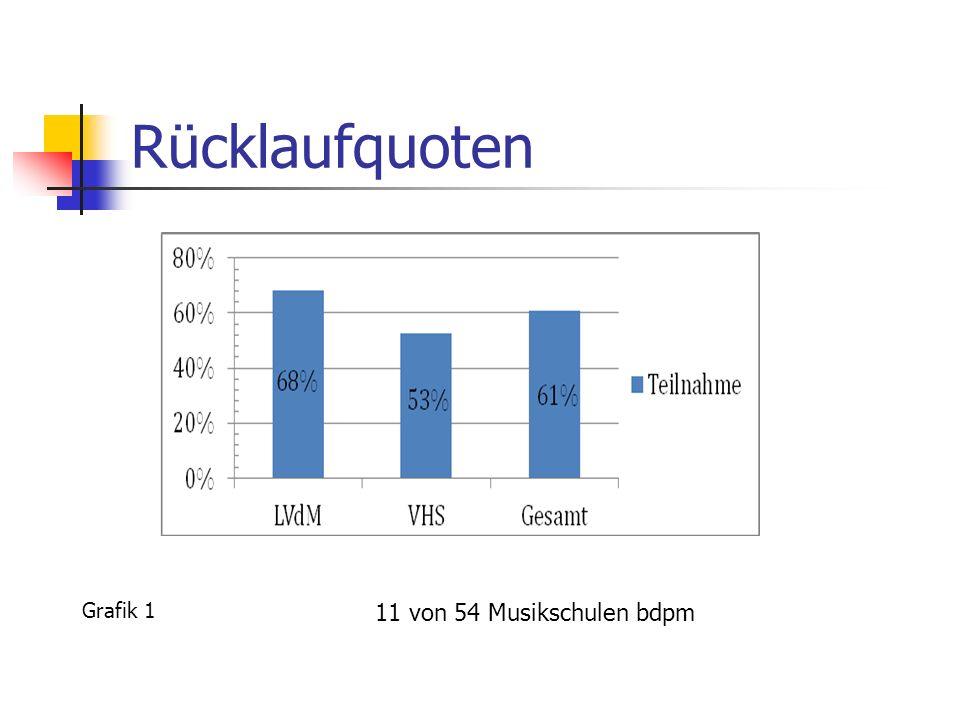 Rücklaufquoten Grafik 1 11 von 54 Musikschulen bdpm