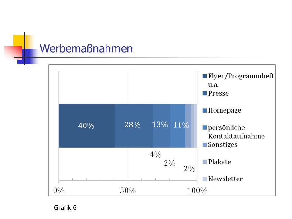 Werbemaßnahmen Grafik 6