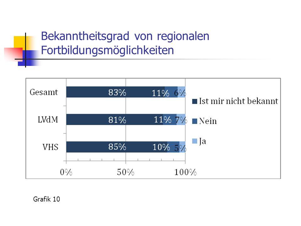 Bekanntheitsgrad von regionalen Fortbildungsmöglichkeiten Grafik 10