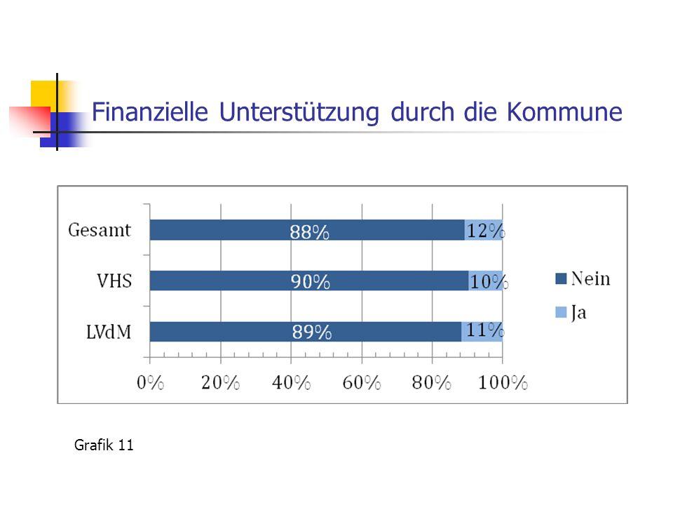 Finanzielle Unterstützung durch die Kommune Grafik 11