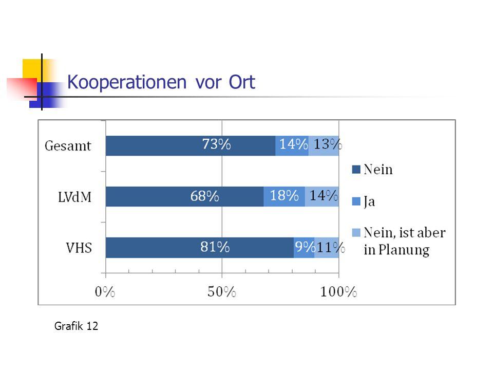 Kooperationen vor Ort Grafik 12