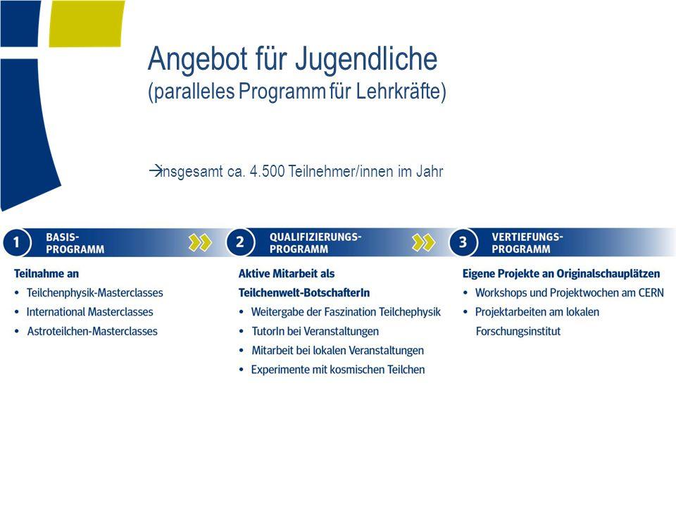 Angebot für Jugendliche (paralleles Programm für Lehrkräfte) insgesamt ca.