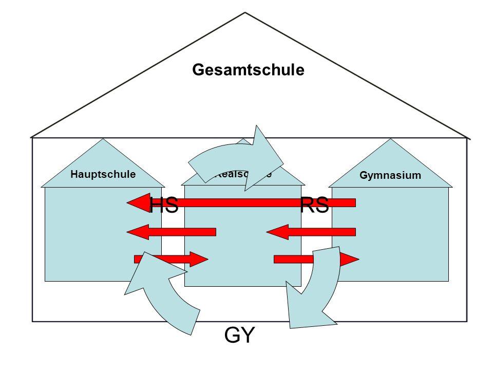 Gesamtschule Hauptschule Realschule Gymnasium RS GY HS