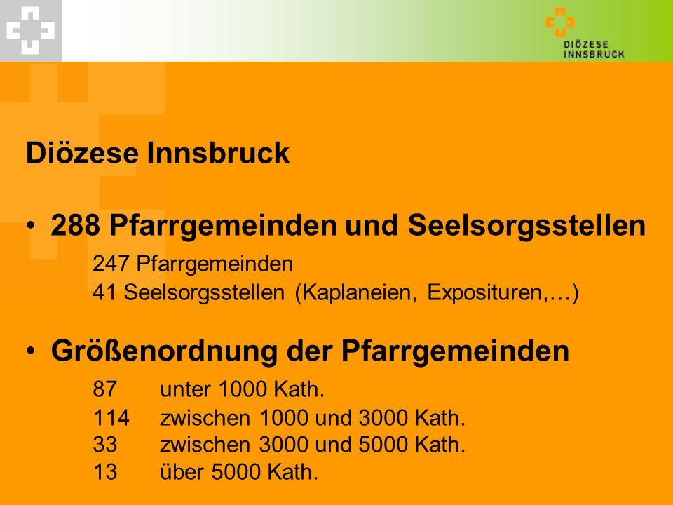 Diözese Innsbruck 288 Pfarrgemeinden und Seelsorgsstellen 247 Pfarrgemeinden 41 Seelsorgsstellen (Kaplaneien, Exposituren,…) Größenordnung der Pfarrgemeinden 87 unter 1000 Kath.