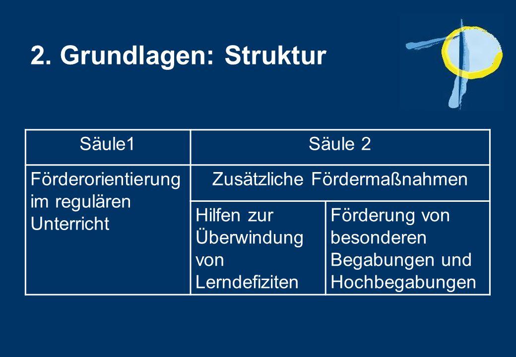 2. Grundlagen: Struktur Säule1Säule 2 Förderorientierung im regulären Unterricht Zusätzliche Fördermaßnahmen Hilfen zur Überwindung von Lerndefiziten