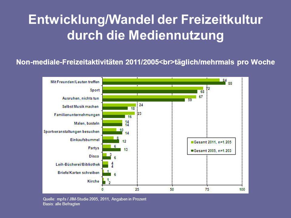 Entwicklung/Wandel der Freizeitkultur durch die Mediennutzung Non-mediale-Freizeitaktivitäten 2011/2005 täglich/mehrmals pro Woche Quelle: mpfs / JIM-Studie 2005, 2011, Angaben in Prozent Basis: alle Befragten