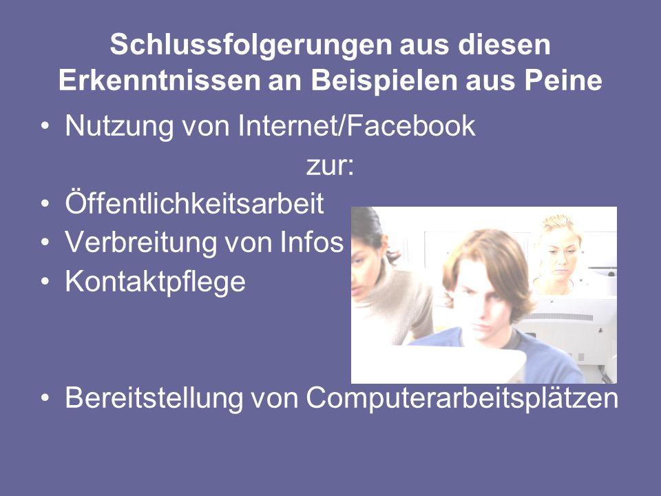 Schlussfolgerungen aus diesen Erkenntnissen an Beispielen aus Peine Nutzung von Internet/Facebook zur: Öffentlichkeitsarbeit Verbreitung von Infos Kontaktpflege Bereitstellung von Computerarbeitsplätzen