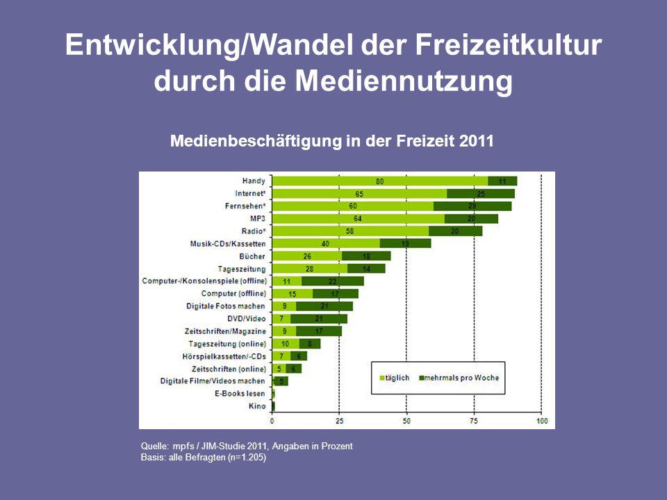 Entwicklung/Wandel der Freizeitkultur durch die Mediennutzung Medienbeschäftigung in der Freizeit 2011 Quelle: mpfs / JIM-Studie 2011, Angaben in Prozent Basis: alle Befragten (n=1.205)
