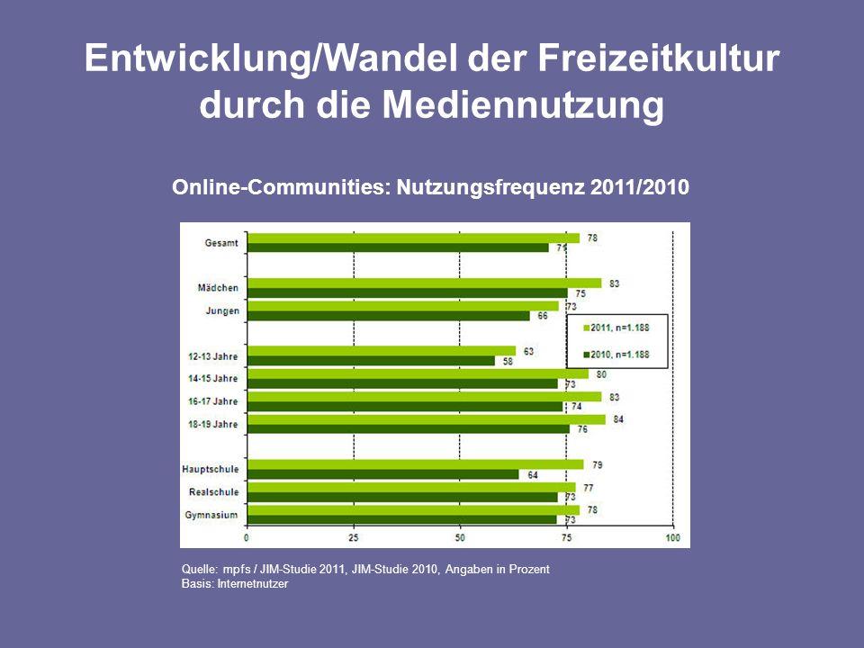 Entwicklung/Wandel der Freizeitkultur durch die Mediennutzung Online-Communities: Nutzungsfrequenz 2011/2010 Quelle: mpfs / JIM-Studie 2011, JIM-Studie 2010, Angaben in Prozent Basis: Internetnutzer