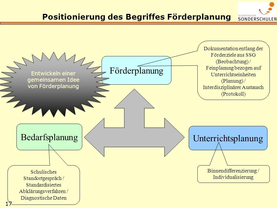 17 Positionierung des Begriffes Förderplanung Bedarfsplanung Förderplanung Unterrichtsplanung Schulisches Standortgespräch / Standardisiertes Abklärun