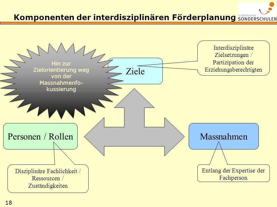 18 Komponenten der interdisziplinären Förderplanung Personen / Rollen Ziele Massnahmen Disziplinäre Fachlichkeit / Ressourcen / Zuständigkeiten Entlan