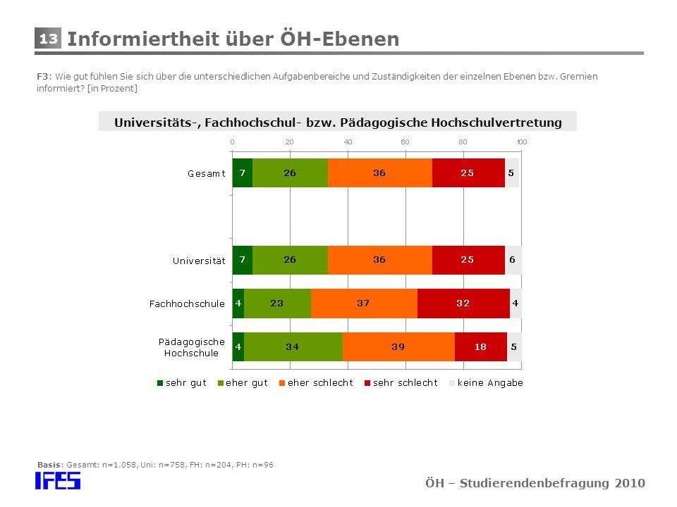 13 ÖH – Studierendenbefragung 2010 Informiertheit über ÖH-Ebenen F3: Wie gut fühlen Sie sich über die unterschiedlichen Aufgabenbereiche und Zuständigkeiten der einzelnen Ebenen bzw.