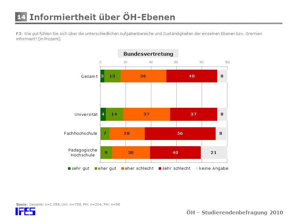 14 ÖH – Studierendenbefragung 2010 Informiertheit über ÖH-Ebenen F3: Wie gut fühlen Sie sich über die unterschiedlichen Aufgabenbereiche und Zuständigkeiten der einzelnen Ebenen bzw.