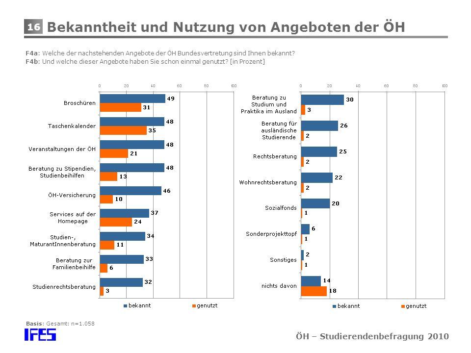 16 ÖH – Studierendenbefragung 2010 Bekanntheit und Nutzung von Angeboten der ÖH F4a: Welche der nachstehenden Angebote der ÖH Bundesvertretung sind Ihnen bekannt.