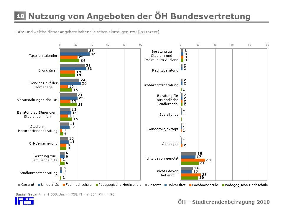 18 ÖH – Studierendenbefragung 2010 Nutzung von Angeboten der ÖH Bundesvertretung F4b: Und welche dieser Angebote haben Sie schon einmal genutzt.