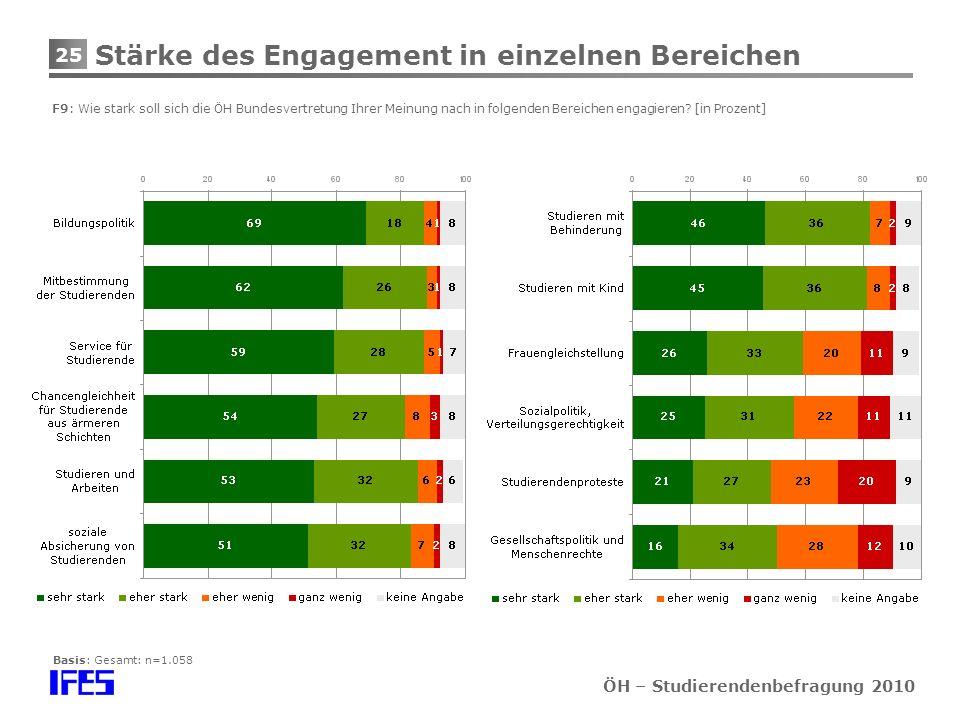 25 ÖH – Studierendenbefragung 2010 Stärke des Engagement in einzelnen Bereichen F9: Wie stark soll sich die ÖH Bundesvertretung Ihrer Meinung nach in folgenden Bereichen engagieren.