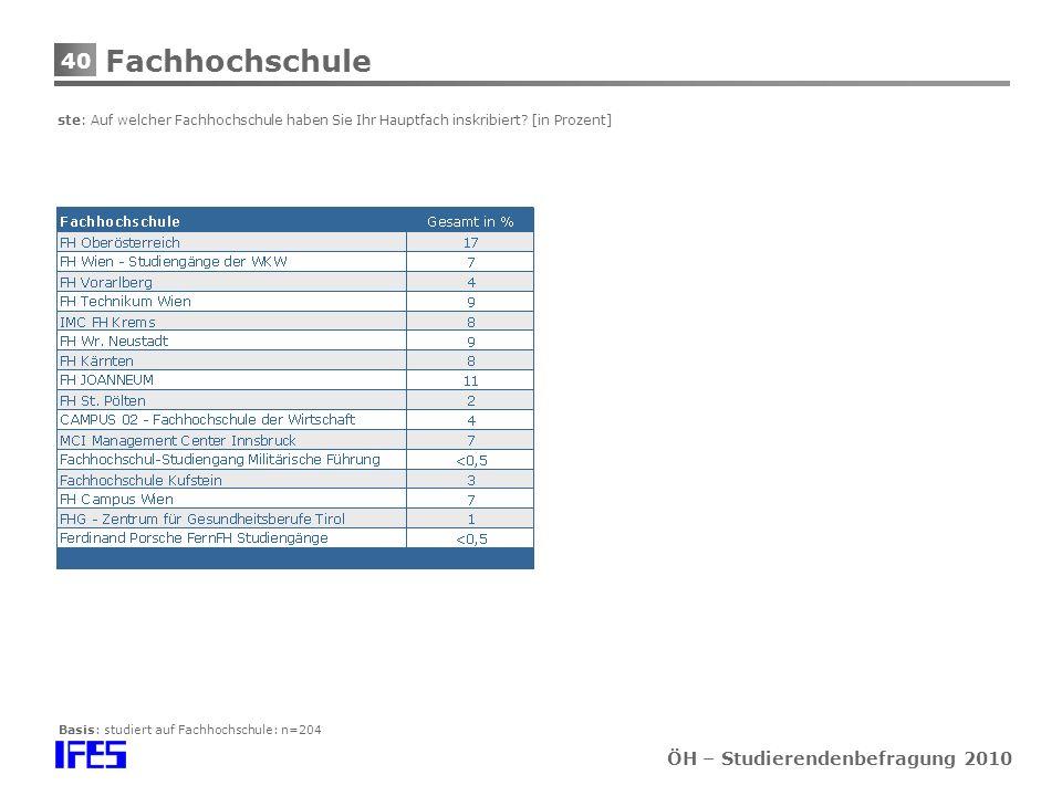 40 ÖH – Studierendenbefragung 2010 Fachhochschule ste: Auf welcher Fachhochschule haben Sie Ihr Hauptfach inskribiert.