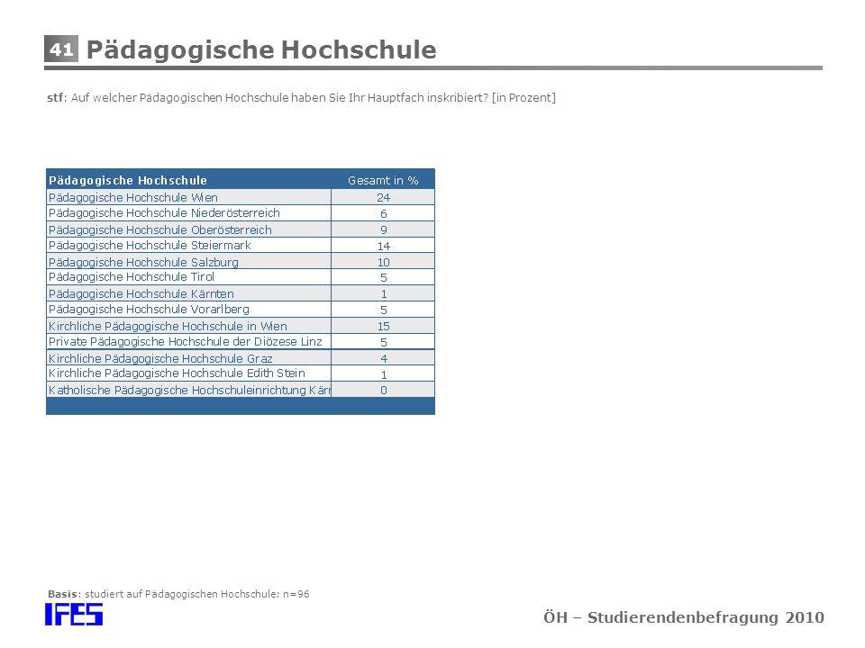 41 ÖH – Studierendenbefragung 2010 Pädagogische Hochschule stf: Auf welcher Pädagogischen Hochschule haben Sie Ihr Hauptfach inskribiert.