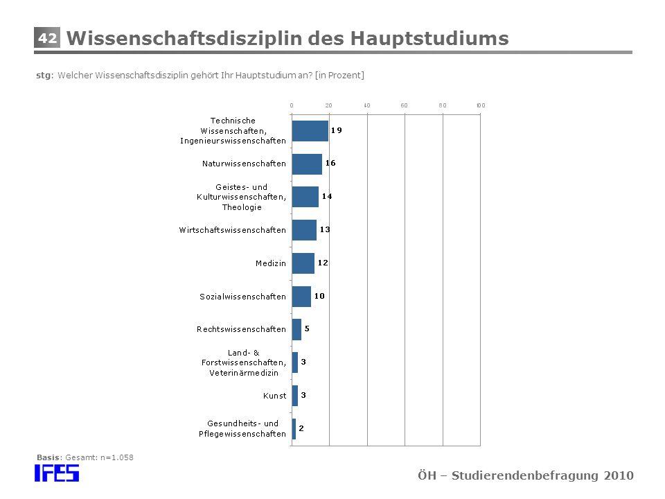 42 ÖH – Studierendenbefragung 2010 Wissenschaftsdisziplin des Hauptstudiums stg: Welcher Wissenschaftsdisziplin gehört Ihr Hauptstudium an.