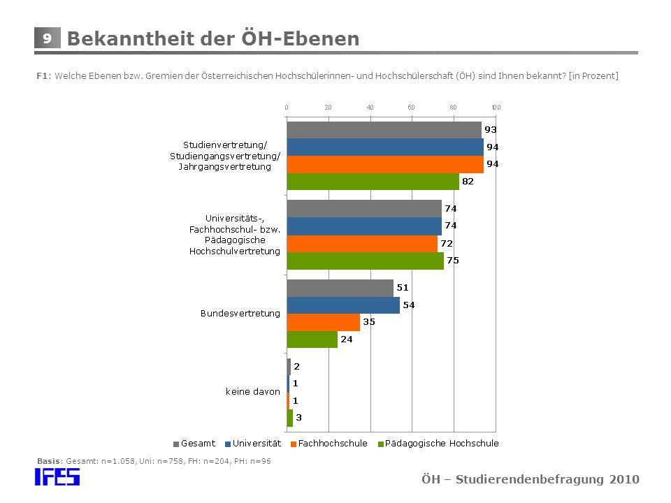 9 ÖH – Studierendenbefragung 2010 Bekanntheit der ÖH-Ebenen F1: Welche Ebenen bzw.