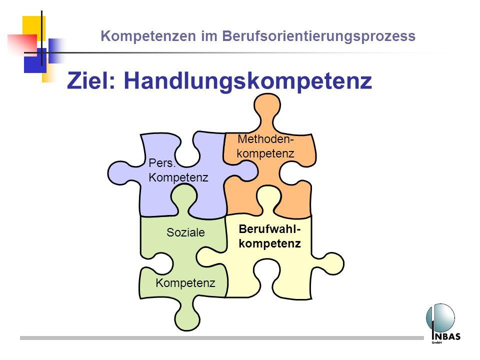 Kompetenzen im Berufsorientierungsprozess Ziel: Handlungskompetenz Berufwahl- kompetenz Methoden- kompetenz Pers. Kompetenz Soziale
