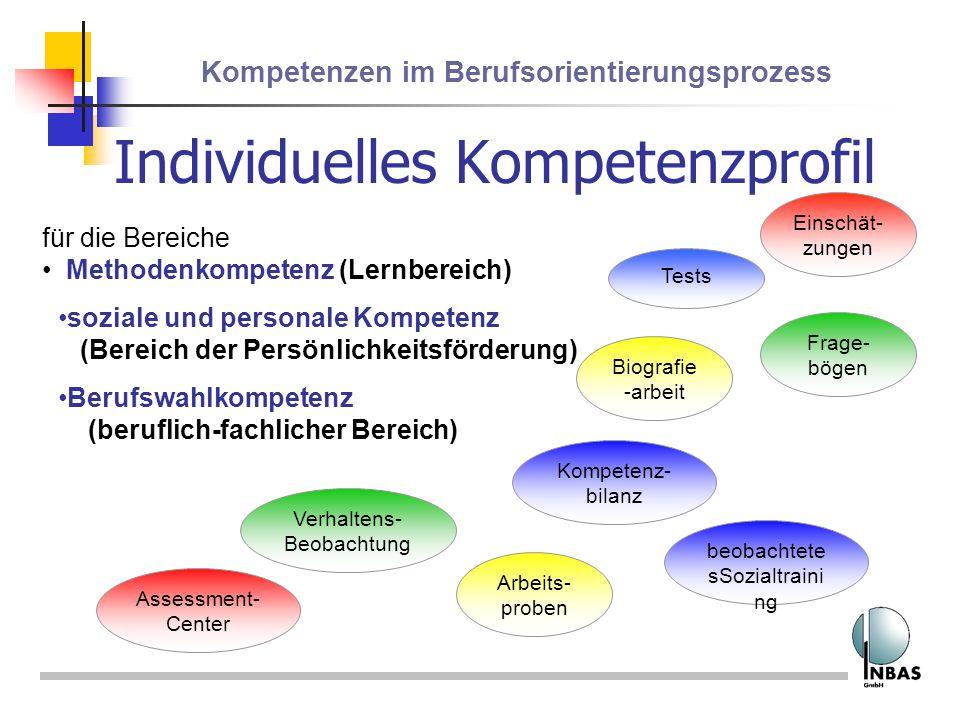 Kompetenzen im Berufsorientierungsprozess Individuelles Kompetenzprofil Arbeits- proben Tests Assessment- Center Verhaltens- Beobachtung beobachtete s