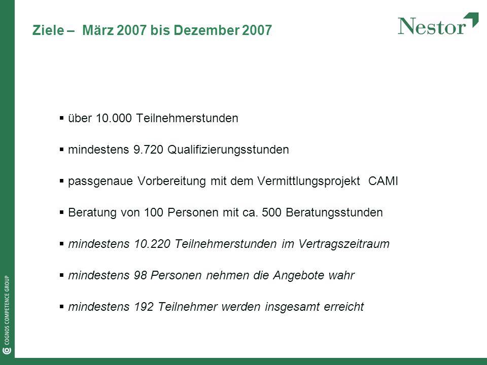 Ziele – März 2007 bis Dezember 2007 über 10.000 Teilnehmerstunden mindestens 9.720 Qualifizierungsstunden passgenaue Vorbereitung mit dem Vermittlungsprojekt CAMI Beratung von 100 Personen mit ca.