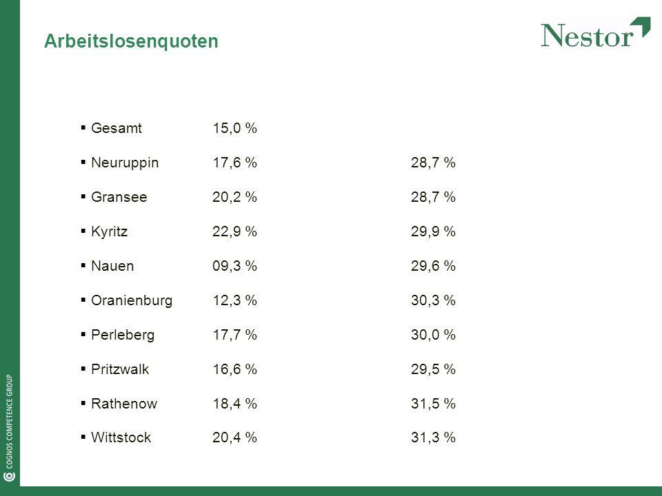 Arbeitslosenquoten Gesamt15,0 % Neuruppin17,6 %28,7 % Gransee20,2 %28,7 % Kyritz22,9 %29,9 % Nauen09,3 %29,6 % Oranienburg12,3 %30,3 % Perleberg17,7 %30,0 % Pritzwalk16,6 %29,5 % Rathenow18,4 %31,5 % Wittstock20,4 %31,3 %